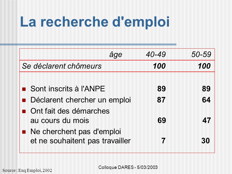 La recherche d emploi âge 40-49 50-59 Se déclarent chômeurs 100 100