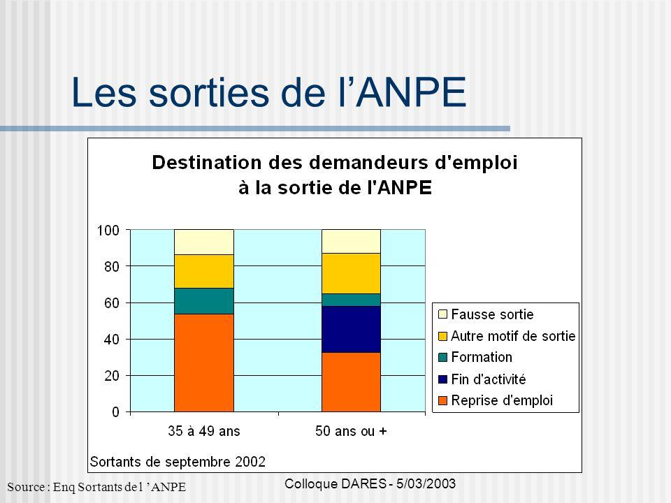 Les sorties de l'ANPE Colloque DARES - 5/03/2003