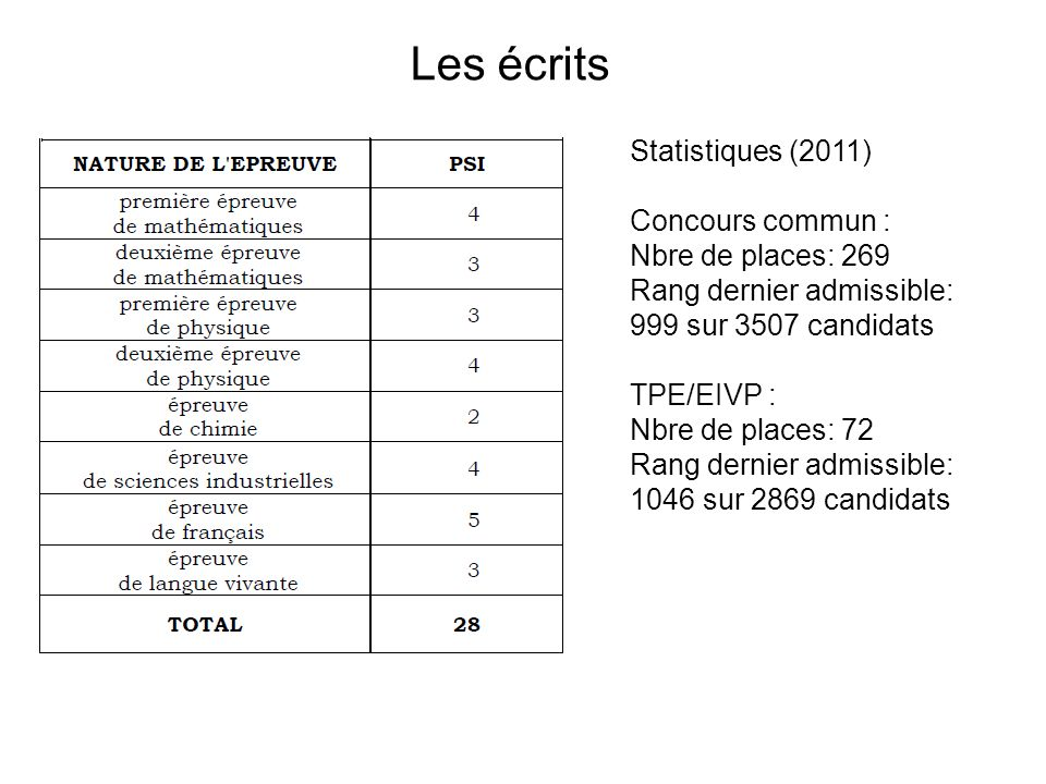 Les écrits Statistiques (2011) Concours commun : Nbre de places: 269