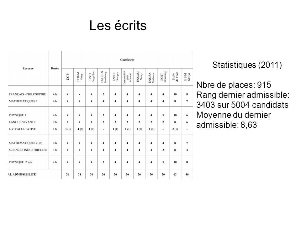 Les écrits Statistiques (2011) Nbre de places: 915