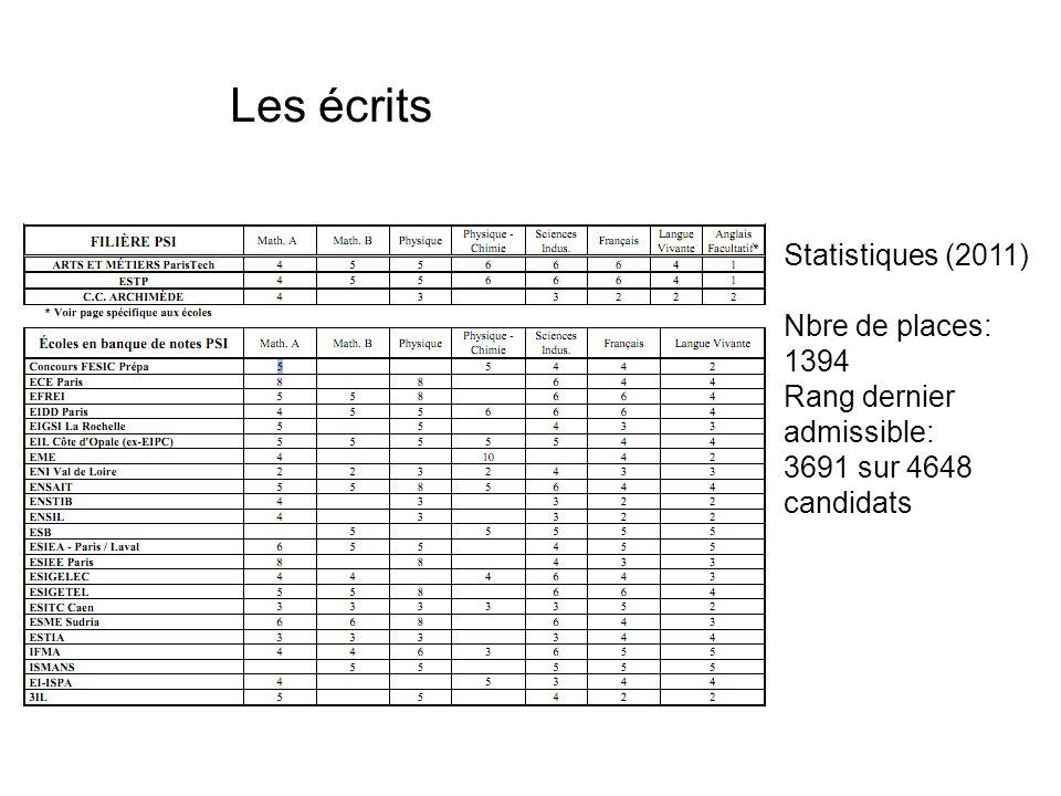 Les écrits Statistiques (2011) Nbre de places: 1394