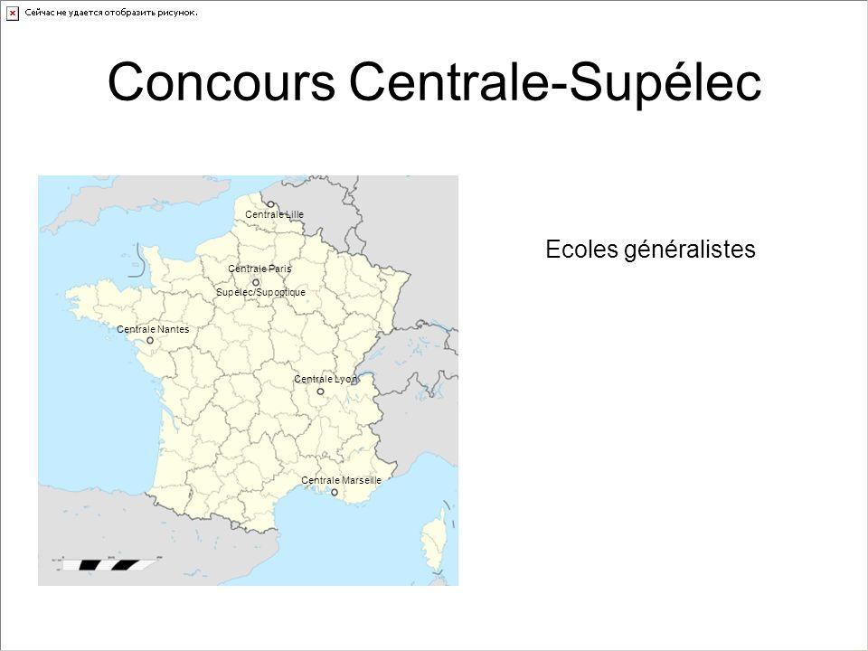 Concours Centrale-Supélec