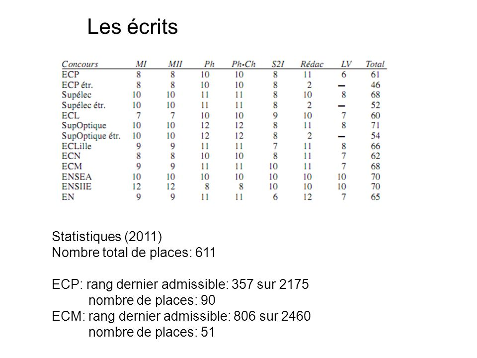 Les écrits Statistiques (2011) Nombre total de places: 611