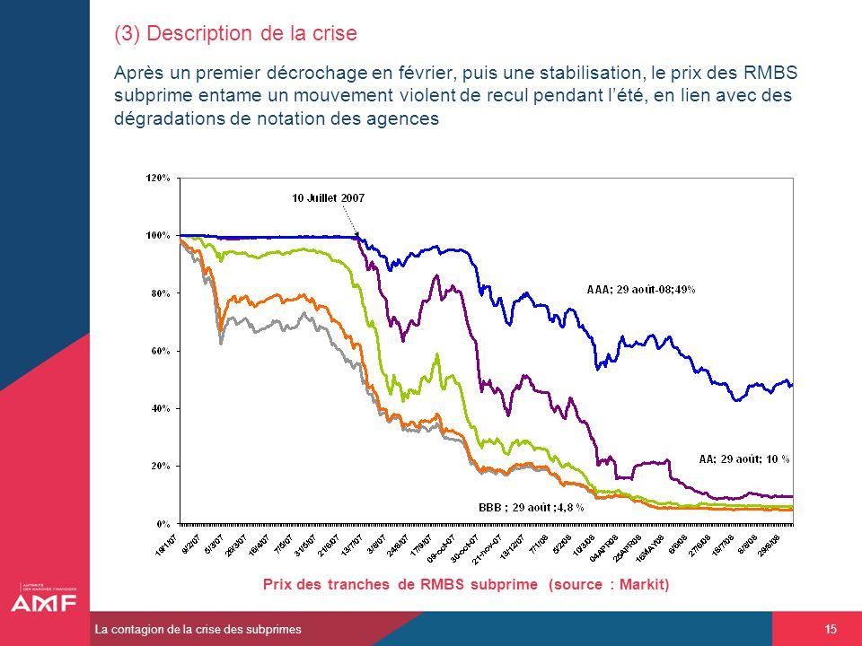 Prix des tranches de RMBS subprime (source : Markit)