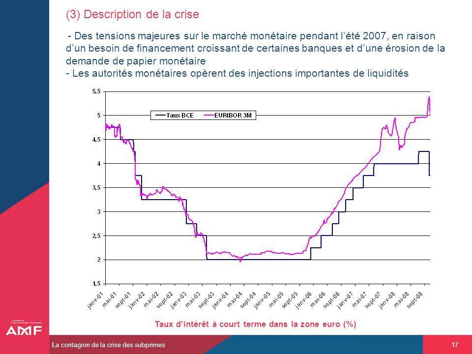 Taux d'intérêt à court terme dans la zone euro (%)