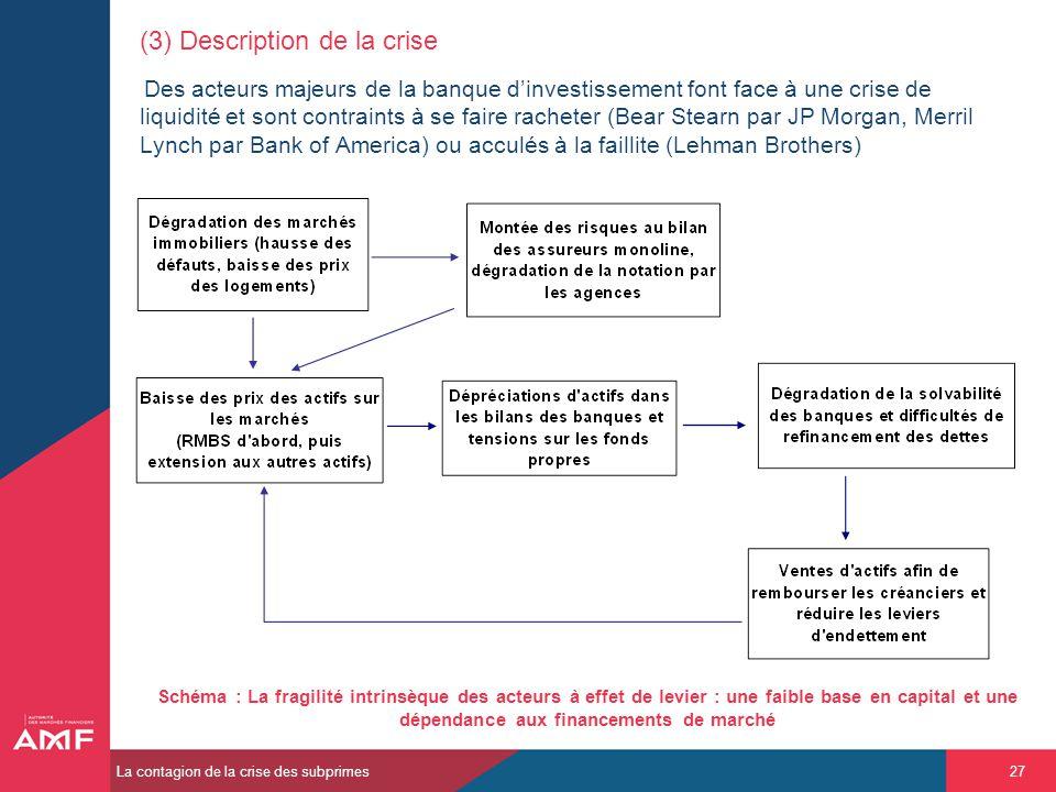 (3) Description de la crise Des acteurs majeurs de la banque d'investissement font face à une crise de liquidité et sont contraints à se faire racheter (Bear Stearn par JP Morgan, Merril Lynch par Bank of America) ou acculés à la faillite (Lehman Brothers)