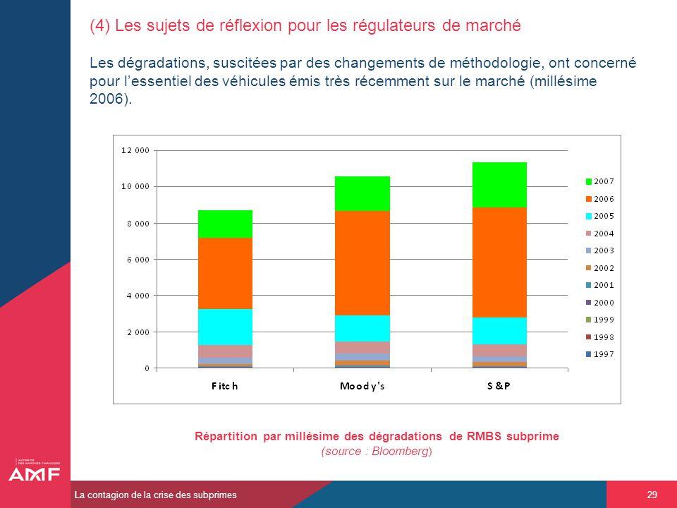 (4) Les sujets de réflexion pour les régulateurs de marché Les dégradations, suscitées par des changements de méthodologie, ont concerné pour l'essentiel des véhicules émis très récemment sur le marché (millésime 2006).
