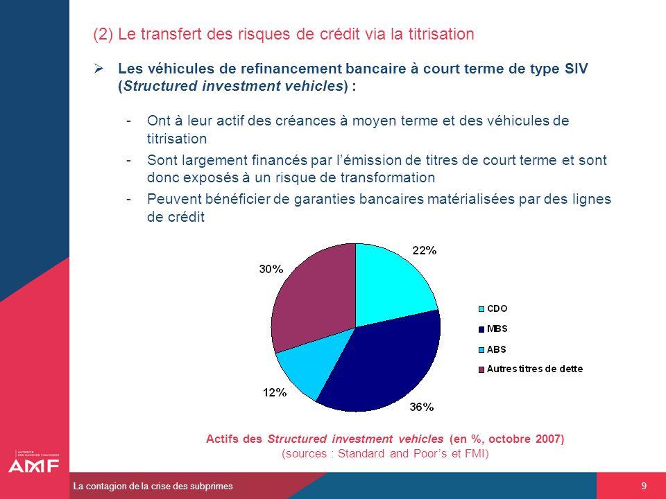 (2) Le transfert des risques de crédit via la titrisation