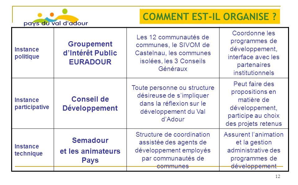 Groupement d'Intérêt Public EURADOUR Conseil de Développement