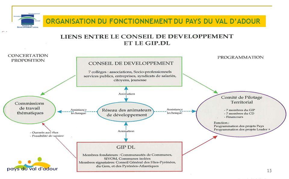 ORGANISATION DU FONCTIONNEMENT DU PAYS DU VAL D'ADOUR