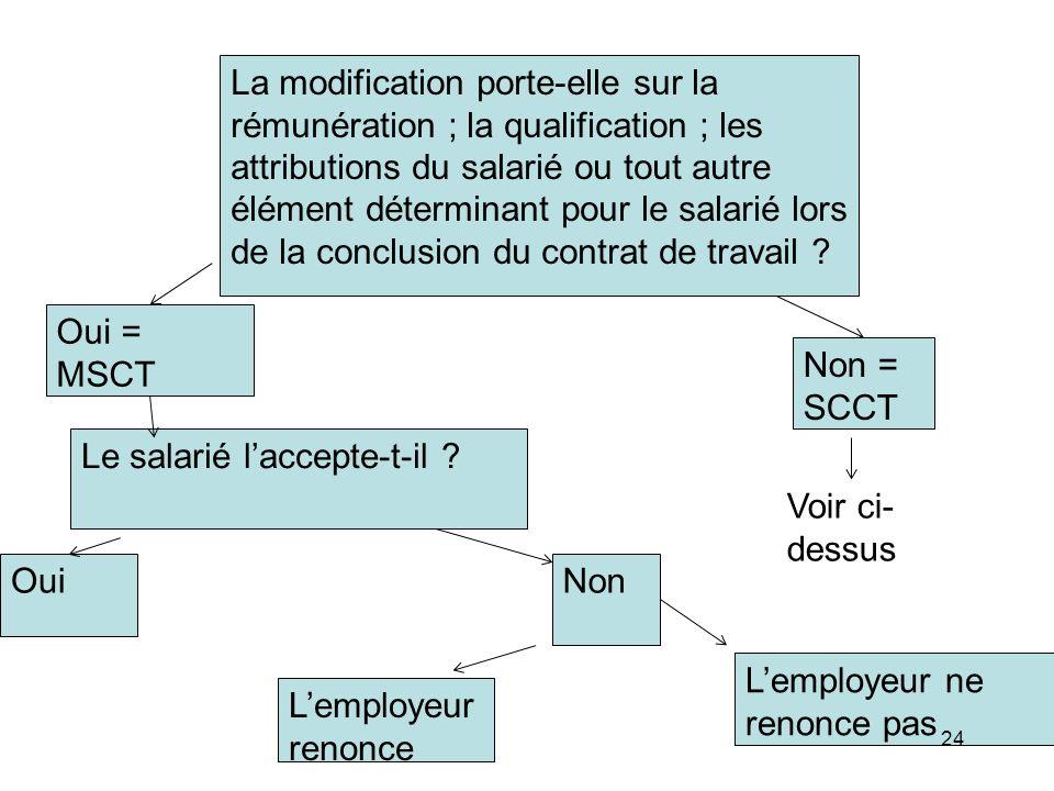 La modification porte-elle sur la rémunération ; la qualification ; les attributions du salarié ou tout autre élément déterminant pour le salarié lors de la conclusion du contrat de travail