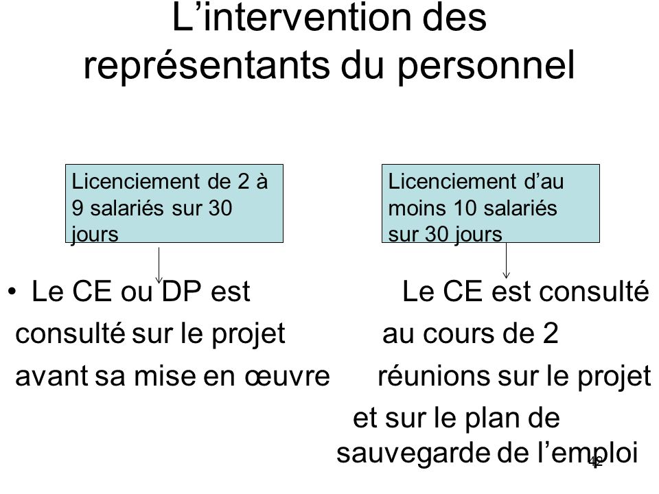 L'intervention des représentants du personnel