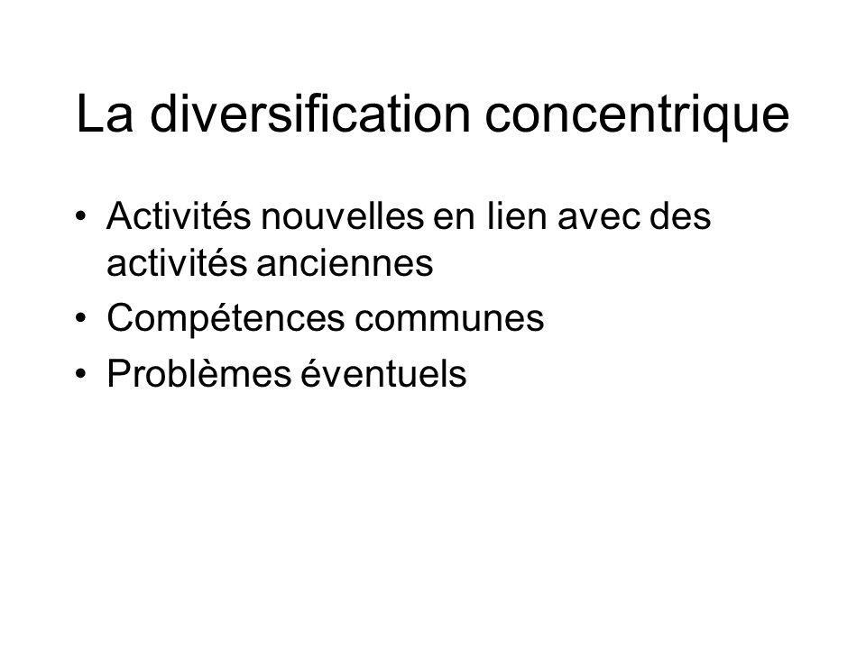La diversification concentrique