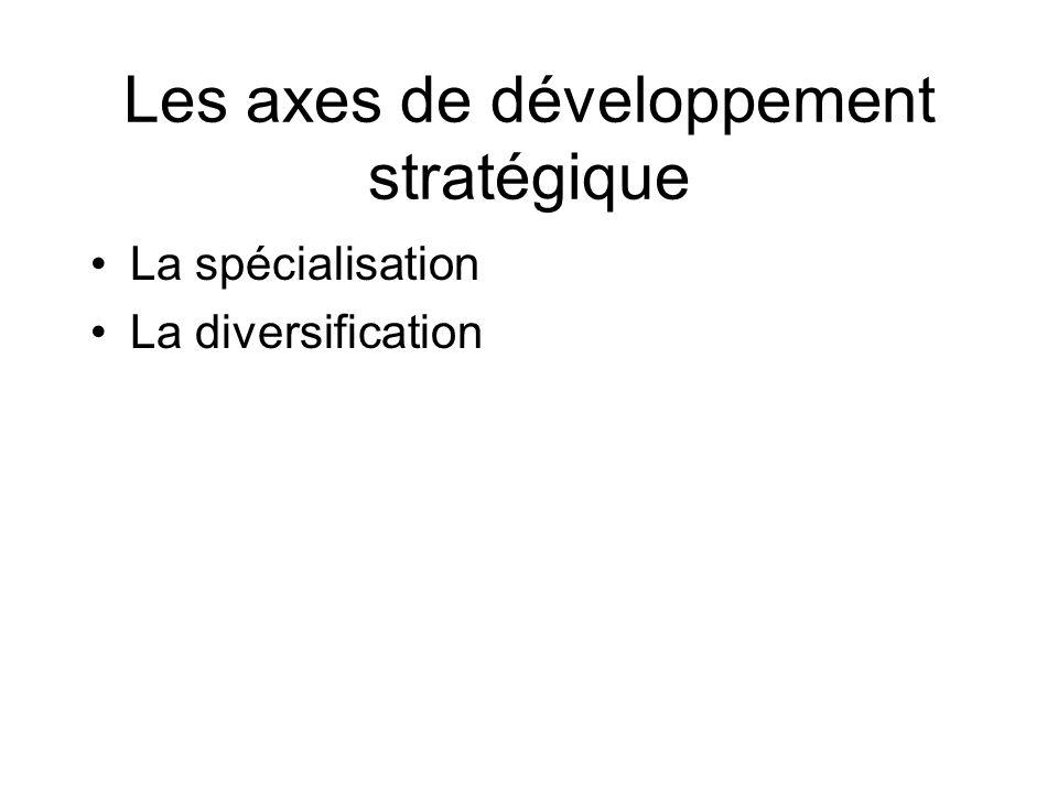 Les axes de développement stratégique