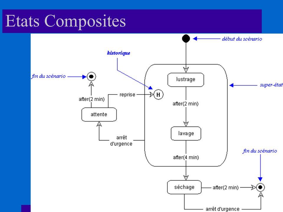 Etats Composites