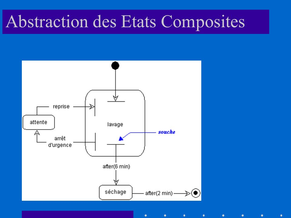 Abstraction des Etats Composites