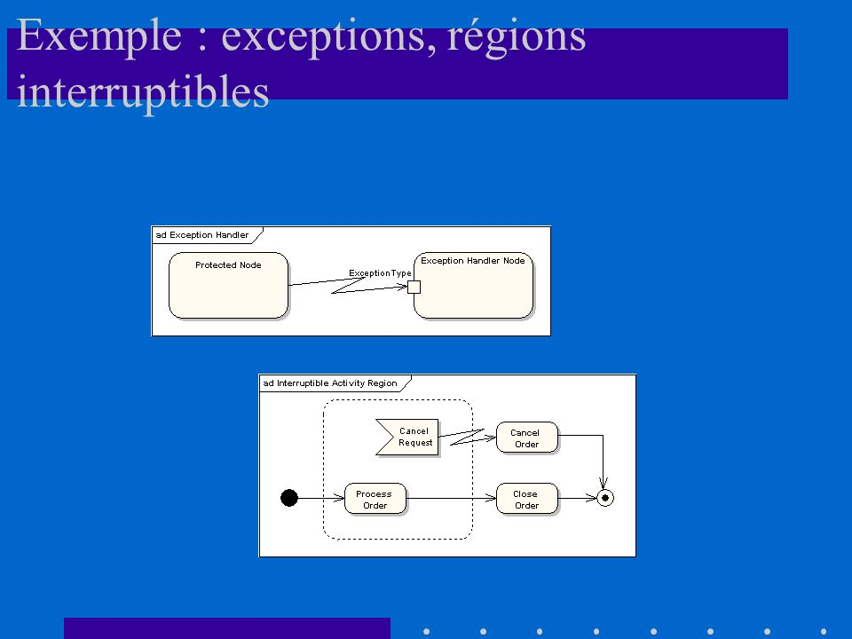 Exemple : exceptions, régions interruptibles