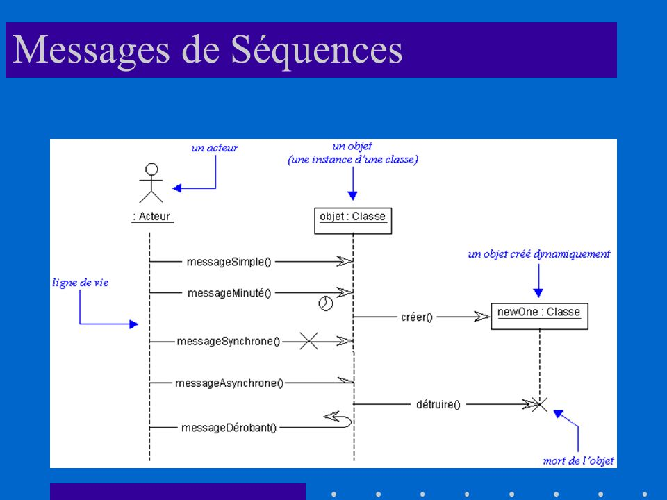 Messages de Séquences