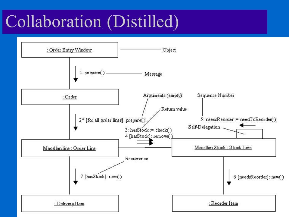Collaboration (Distilled)