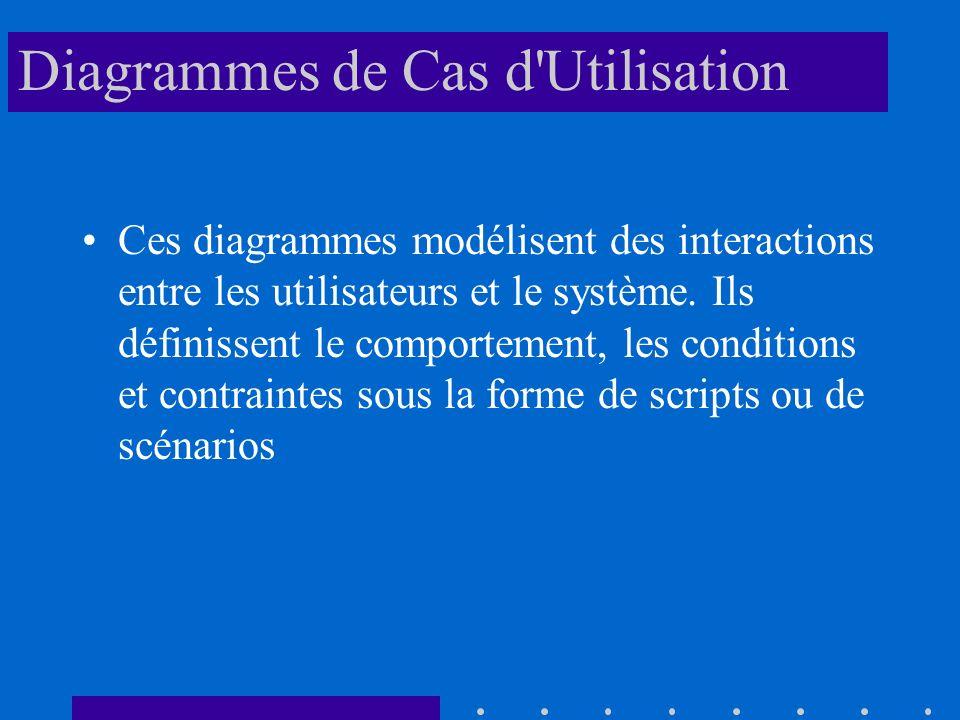 Diagrammes de Cas d Utilisation