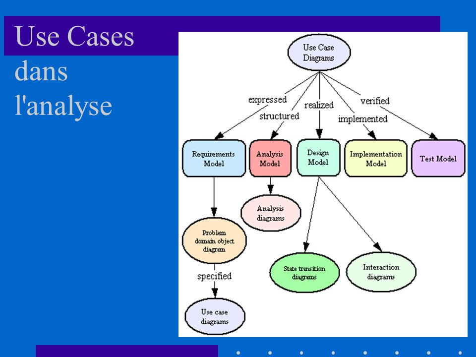 Use Cases dans l analyse