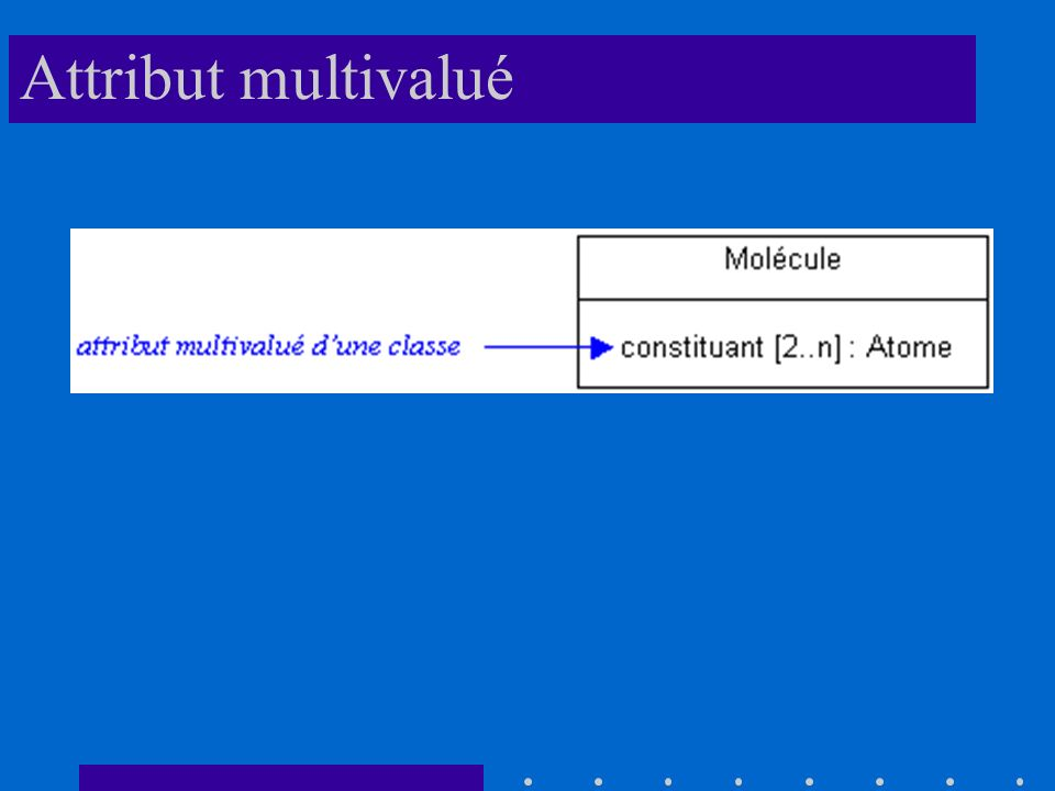 Attribut multivalué