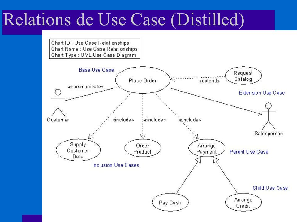 Relations de Use Case (Distilled)