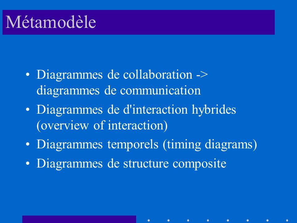 Métamodèle Diagrammes de collaboration -> diagrammes de communication. Diagrammes de d interaction hybrides (overview of interaction)
