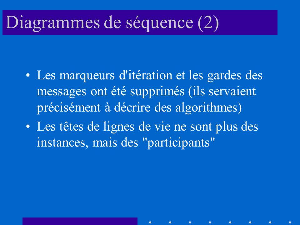 Diagrammes de séquence (2)