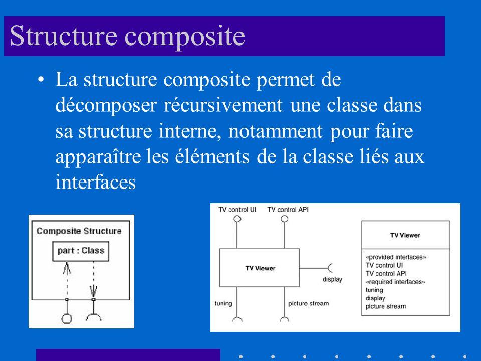 Structure composite