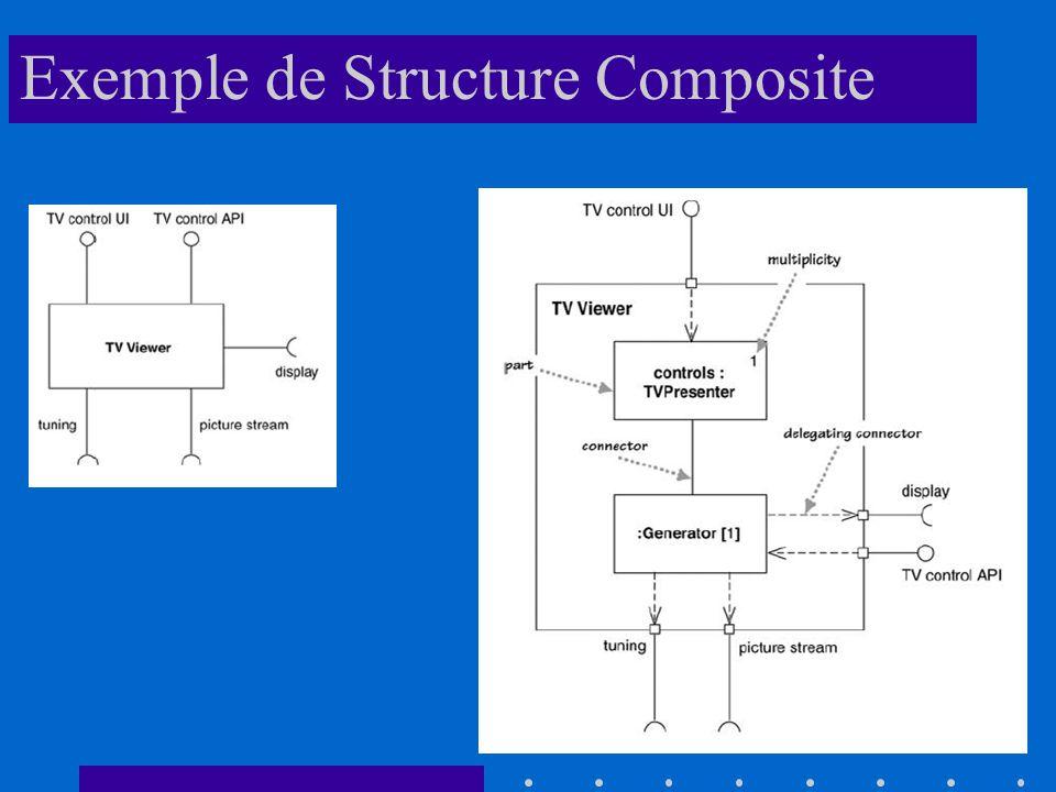 Exemple de Structure Composite