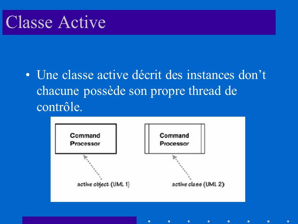 Classe Active Une classe active décrit des instances don't chacune possède son propre thread de contrôle.