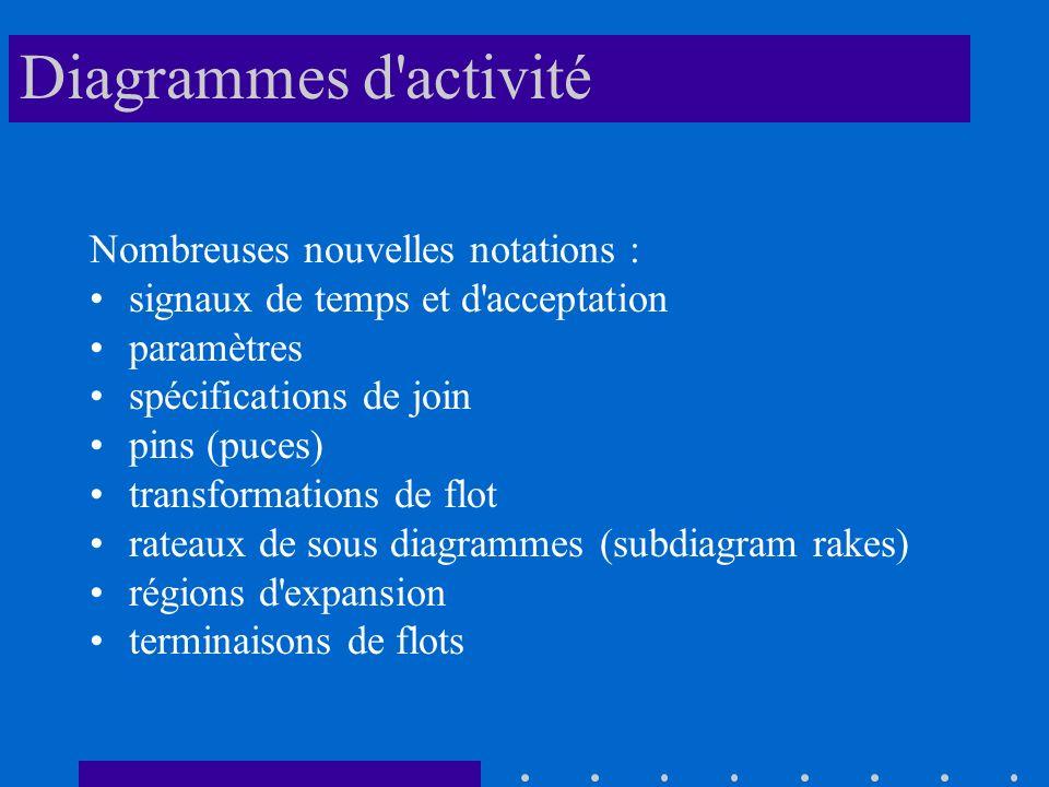 Diagrammes d activité Nombreuses nouvelles notations :