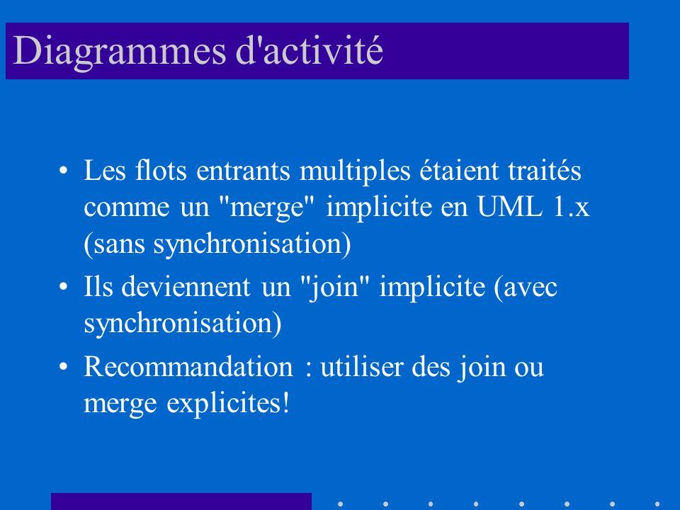 Diagrammes d activité Les flots entrants multiples étaient traités comme un merge implicite en UML 1.x (sans synchronisation)