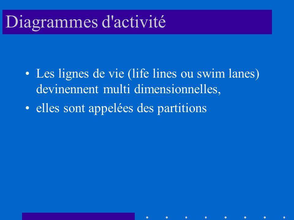 Diagrammes d activité Les lignes de vie (life lines ou swim lanes) devinennent multi dimensionnelles,