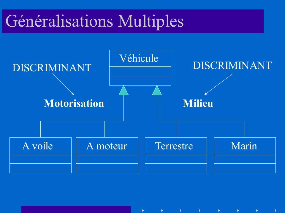 Généralisations Multiples