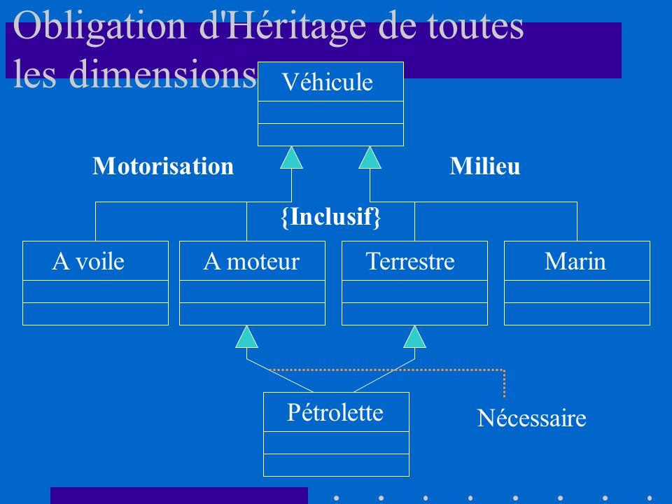Obligation d Héritage de toutes les dimensions