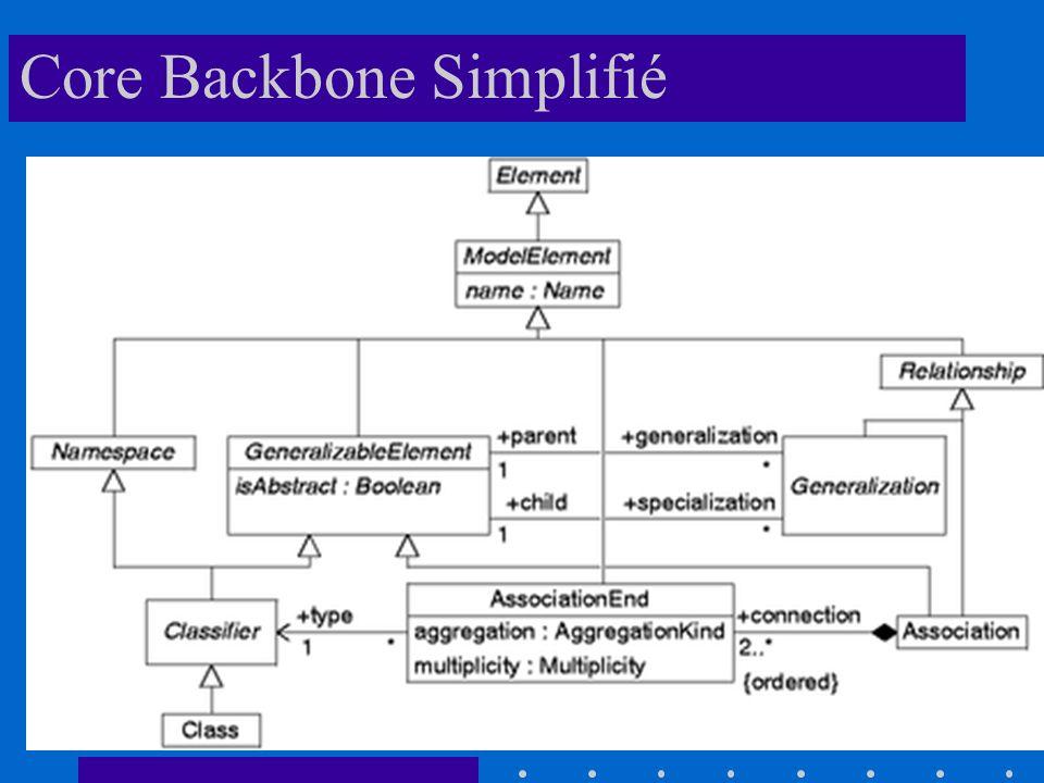 Core Backbone Simplifié