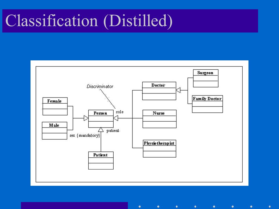 Classification (Distilled)