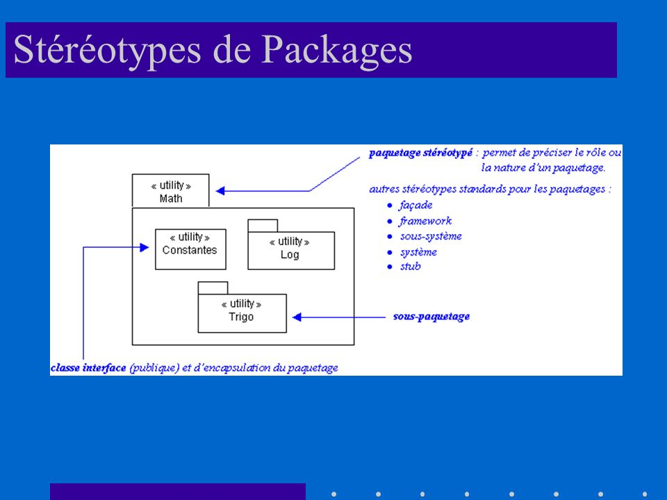 Stéréotypes de Packages