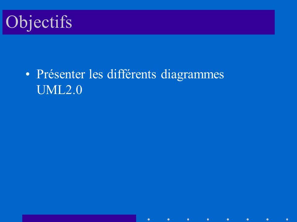 Objectifs Présenter les différents diagrammes UML2.0