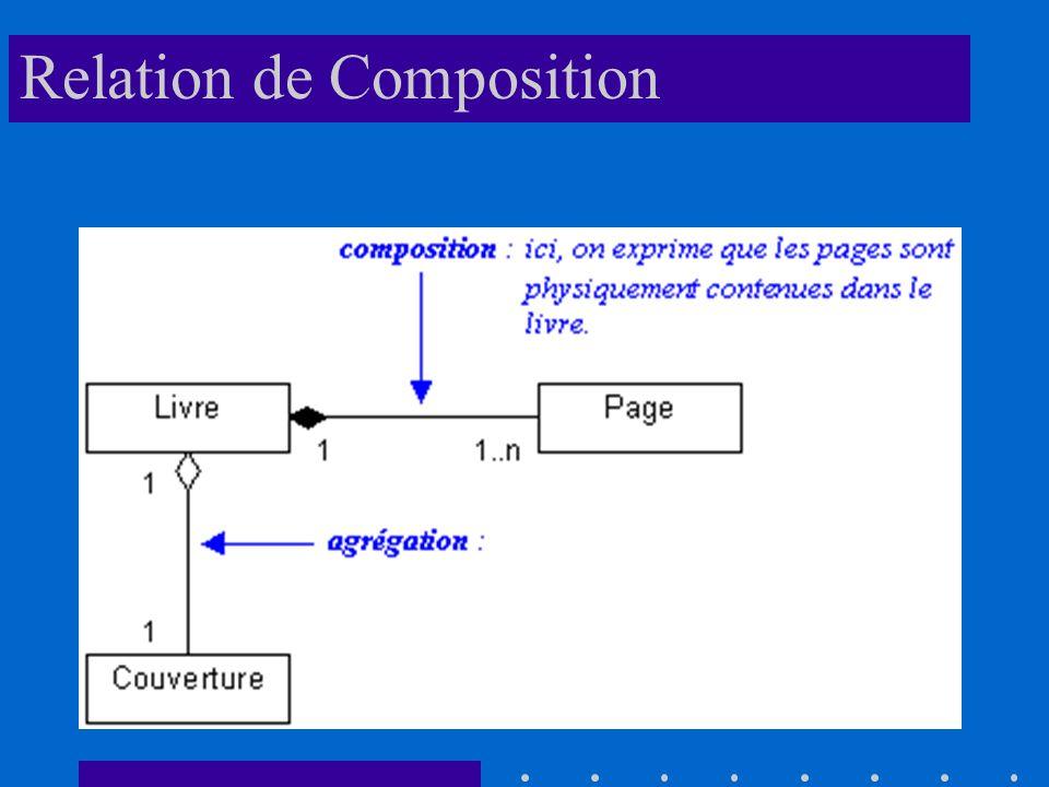 Relation de Composition