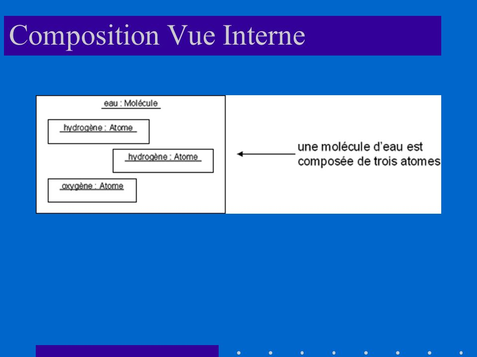 Composition Vue Interne