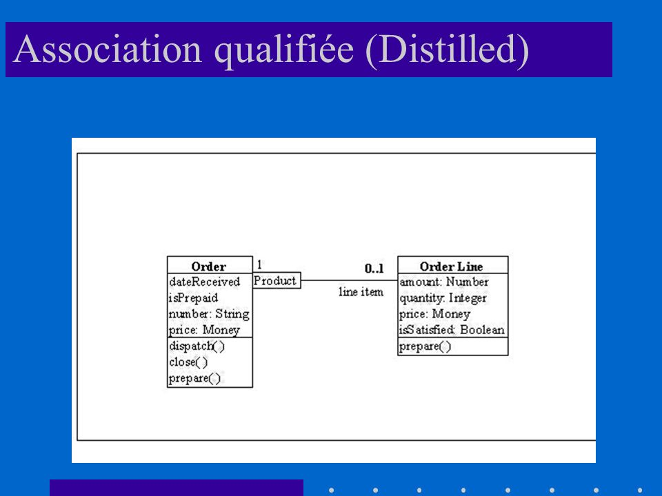 Association qualifiée (Distilled)
