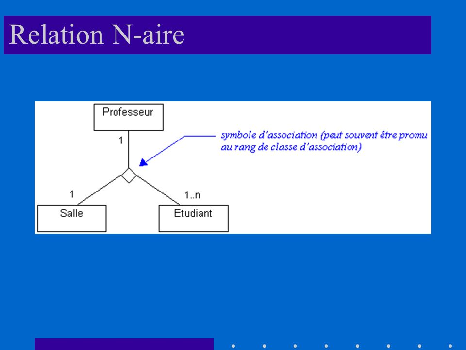 Relation N-aire