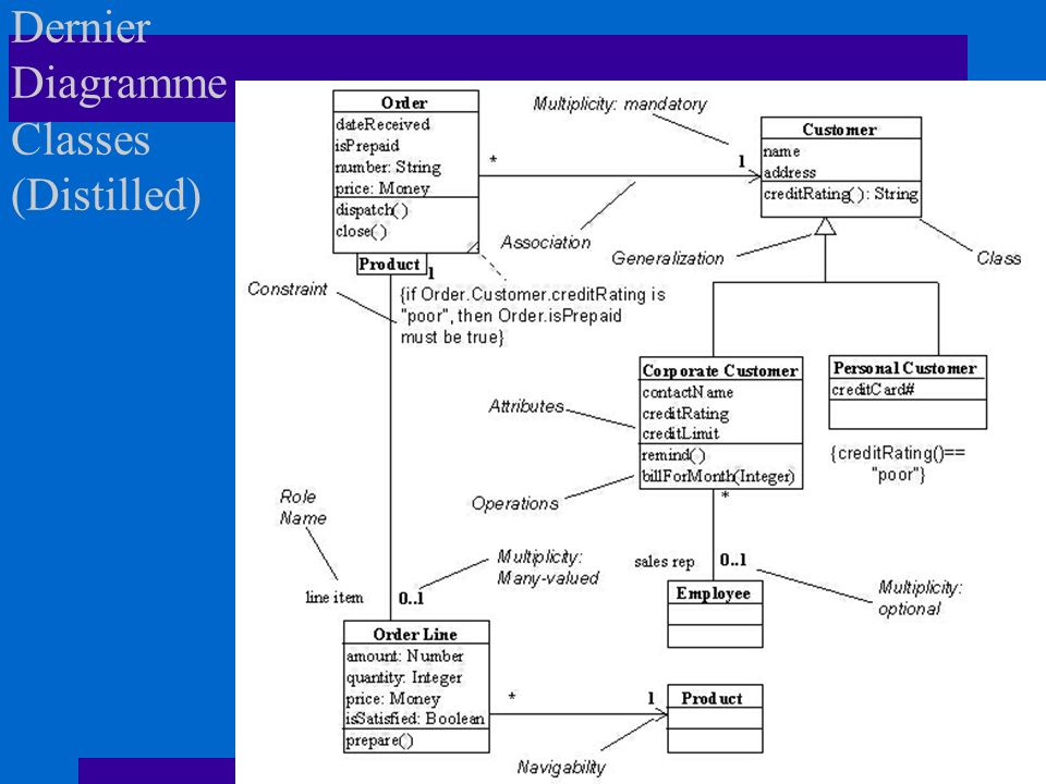 Dernier Diagramme Classes (Distilled)