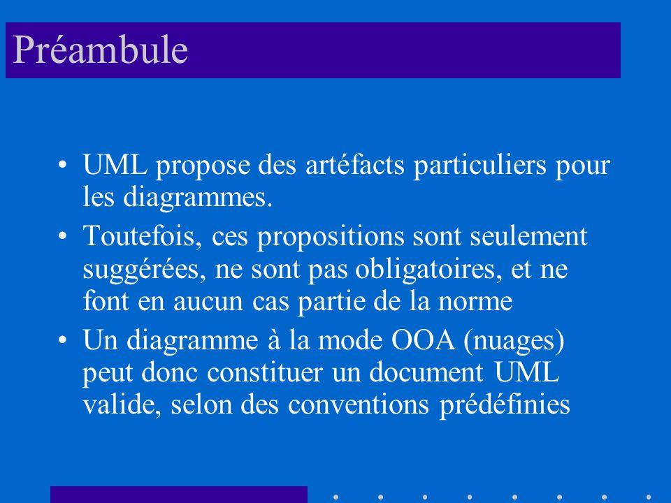 Préambule UML propose des artéfacts particuliers pour les diagrammes.
