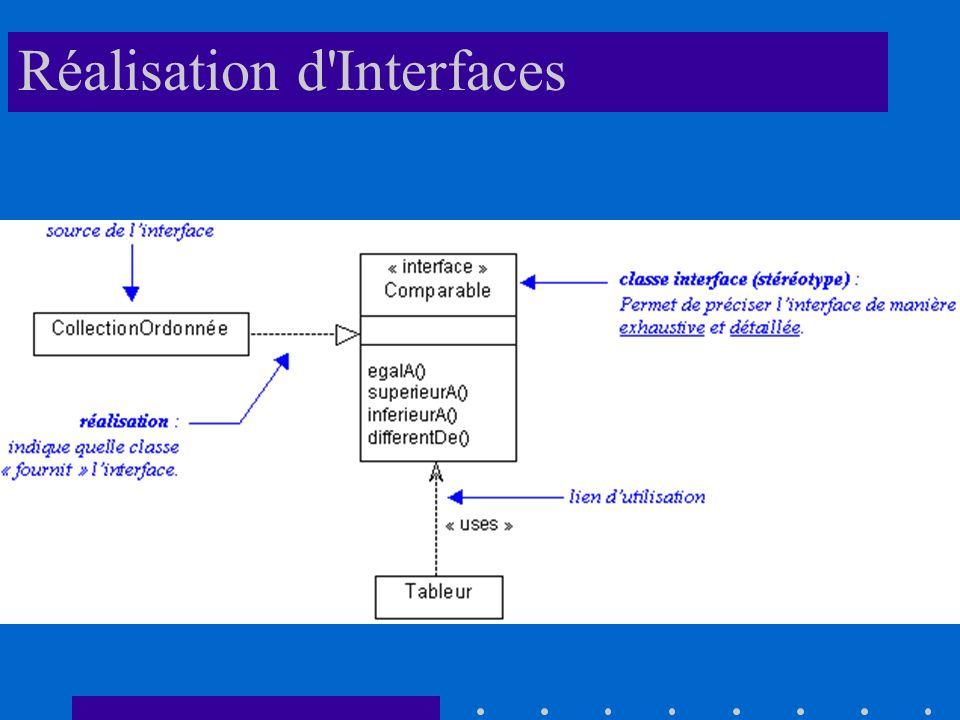 Réalisation d Interfaces