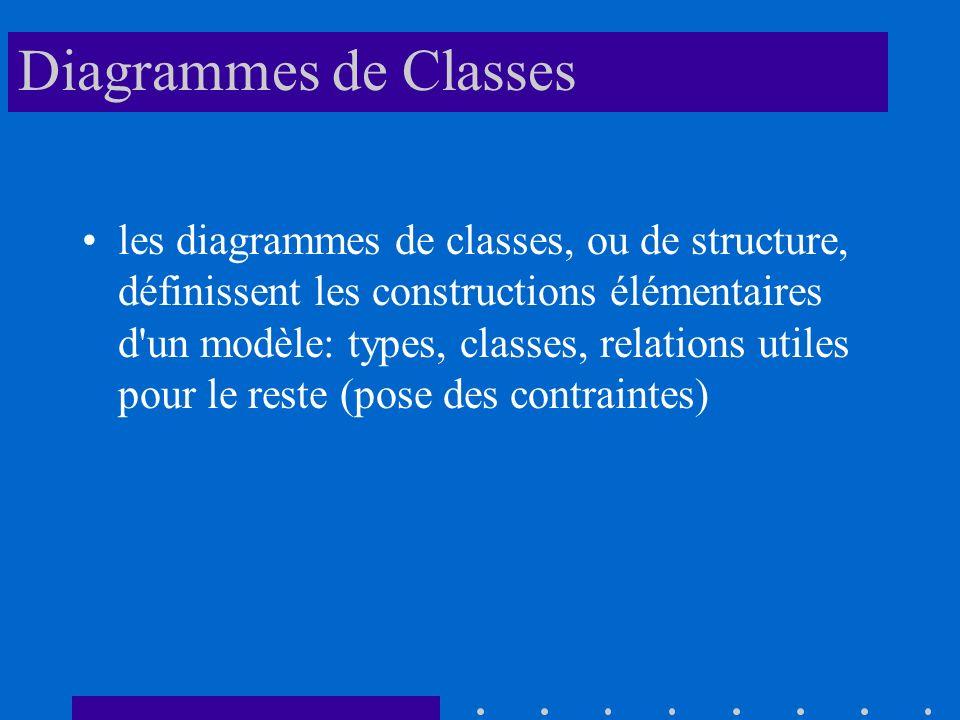 Diagrammes de Classes