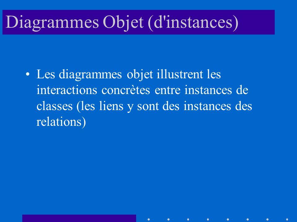 Diagrammes Objet (d instances)